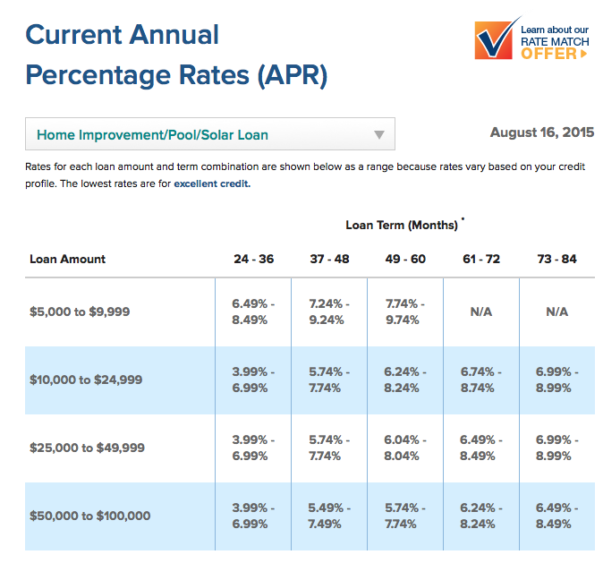 home-improvement-loan-rates